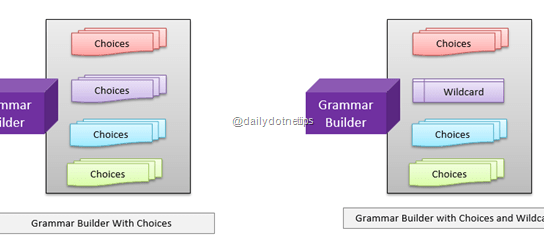 Using Wildcard with Grammar Builder – Kinect Speech Recognition