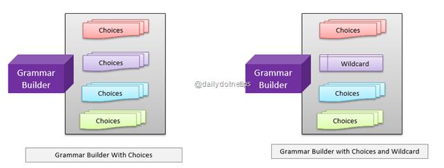 Grammar Builder with Wildcard