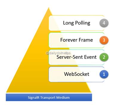 Identifying the SignalR Transport Medium