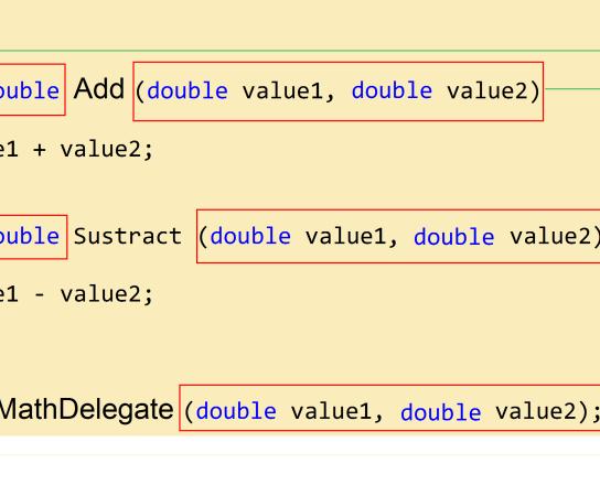 Back To Basics – Delegate in C#