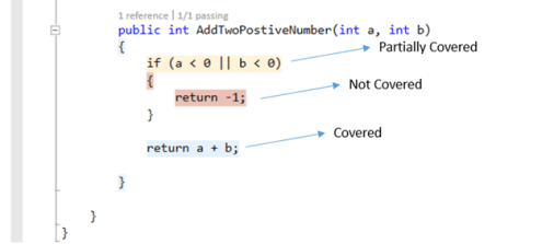 Default Coloring of Code Coverage