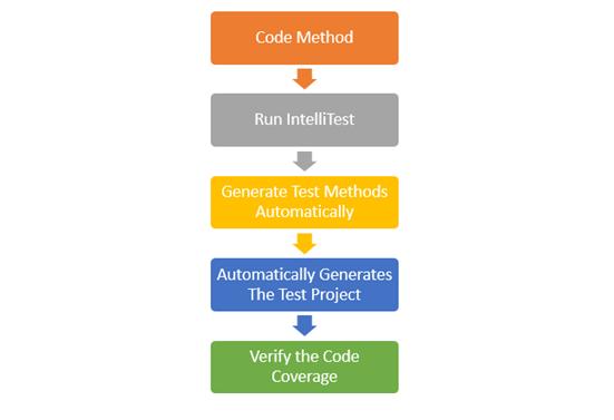 Write Unit Test Automatically using IntelliTest in Visual Studio 2015