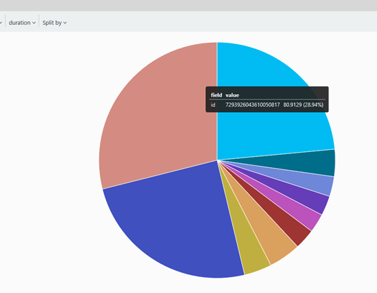 Interactive Analytics for Application Insights