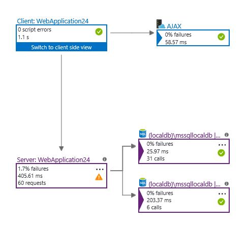 Application Map