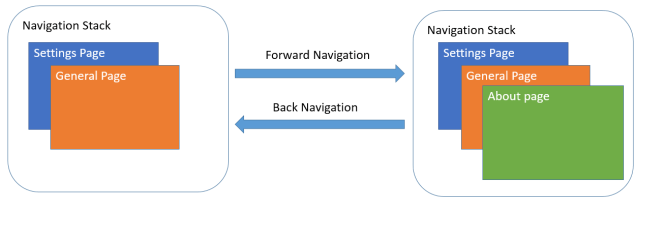 Forward and Backward Navigation