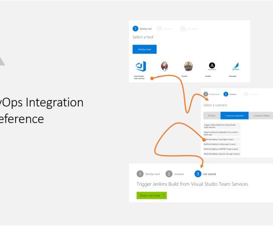 Azure DevOps Integration Tutorial Reference