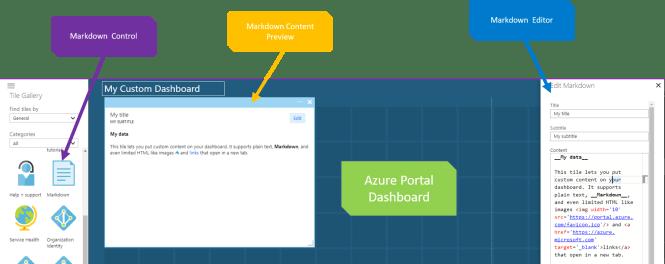 add custom HTML to Azure Portal Dashboard - Add Markdown