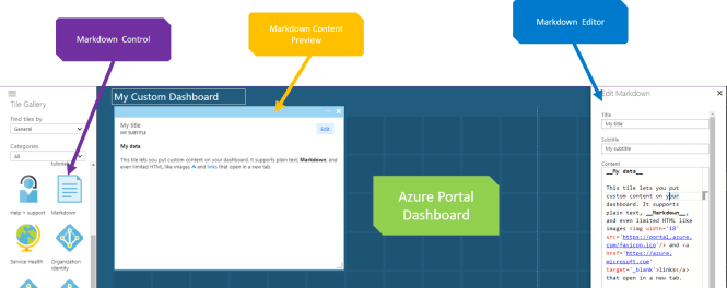 add custom HTML to Azure Portal Dashboard - Add Markdown