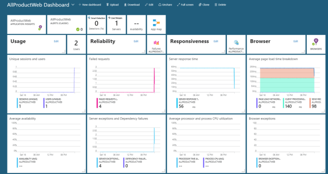 generate Azure Dashboard from Application Insights Telemetry - Main Dashboard