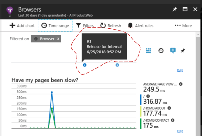 Add annotations in Application Insights Charts - Review