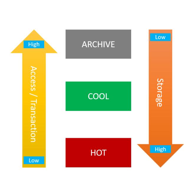 update Access Tier in Azure Storage Blob Level - Tier