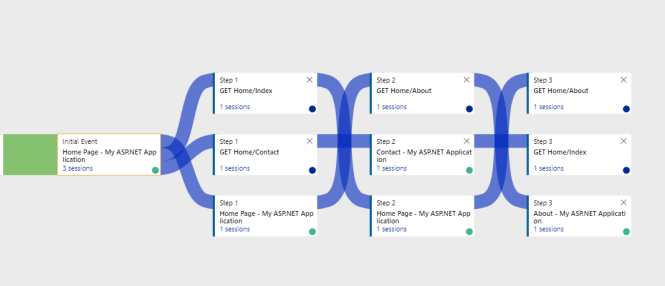 User Flows in Application Insights - Requests
