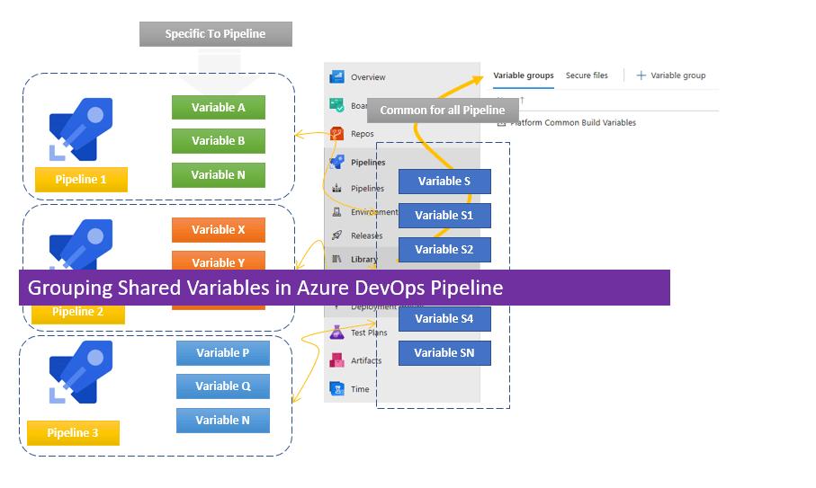 Grouping Shared Variables in Azure DevOps Pipeline