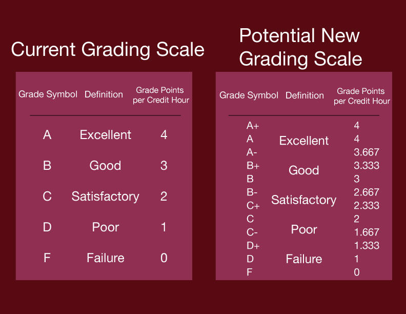 How would a plusminus grading system affect students