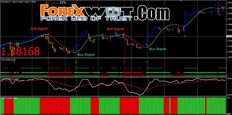 Simple scalping system forex