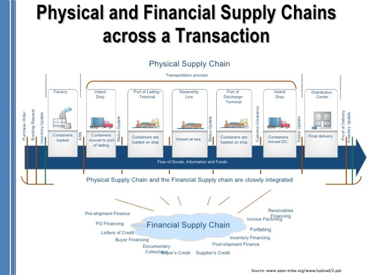 financial-supply-chain-management-4-728