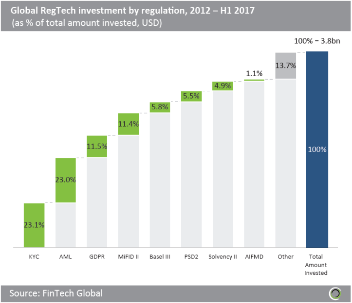 Global-regtech-investment-by-regulation-waterfall.png