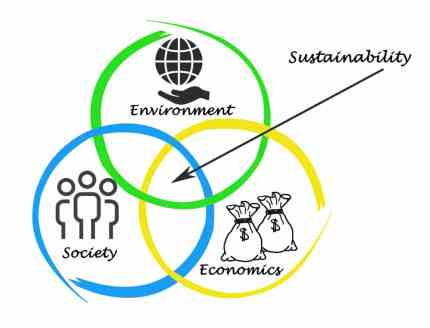 Sustainable_economy_diagram