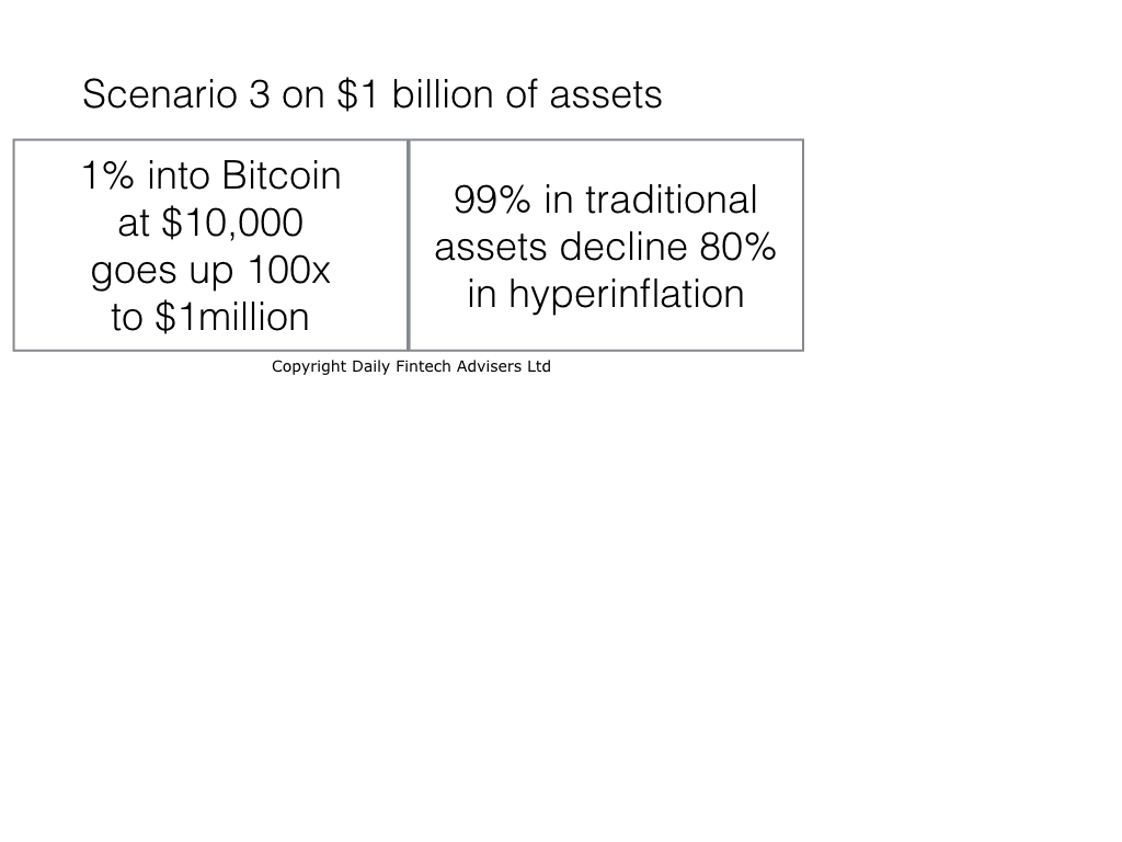Why Btc Usd1 Million May Be Possible But Not Desirable Even For Those With Bitcoin Daily Fintech