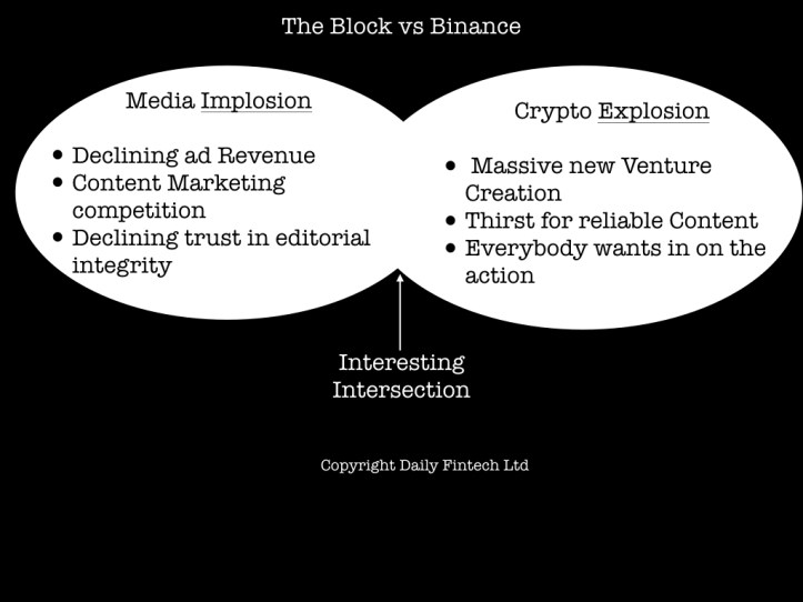 What's up with The Block vs Binance saga? .001