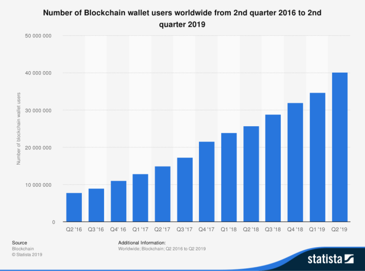Number-of-Bitcoin-Blockchain-wallets-users-worldwide.png