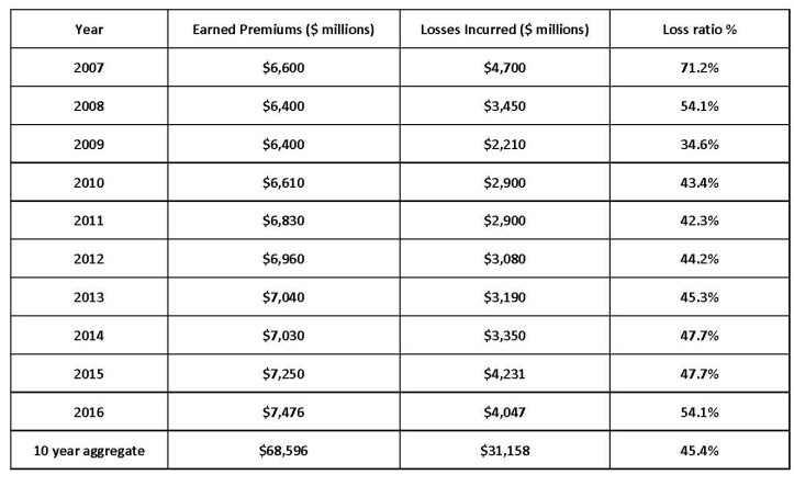 CA Premiums Losses