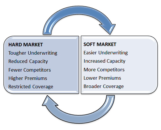 hard-market-to-soft-market-cycle