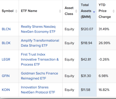 Insights from the holdings of thematic Blockchain ETFs