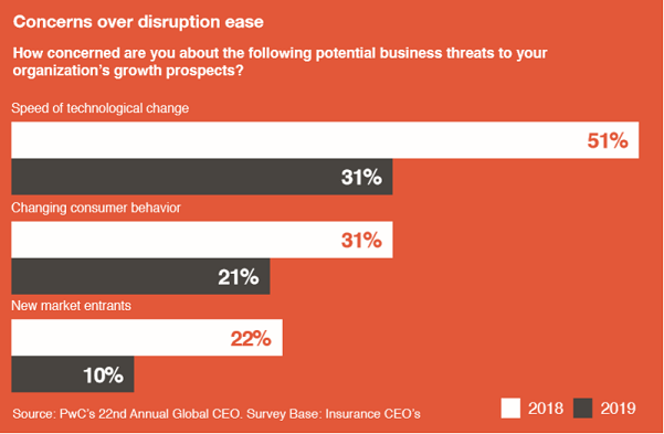 pwc-disruption