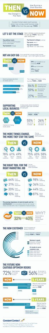 59% Say Running a Small Business Is Harder Today Than 5 Years Ago [INFOGRAPHIC]