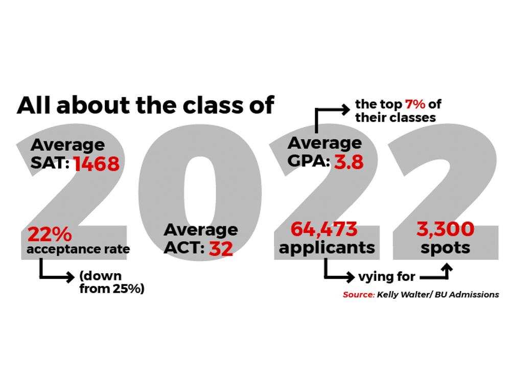 Boston University admits students to class of 2022