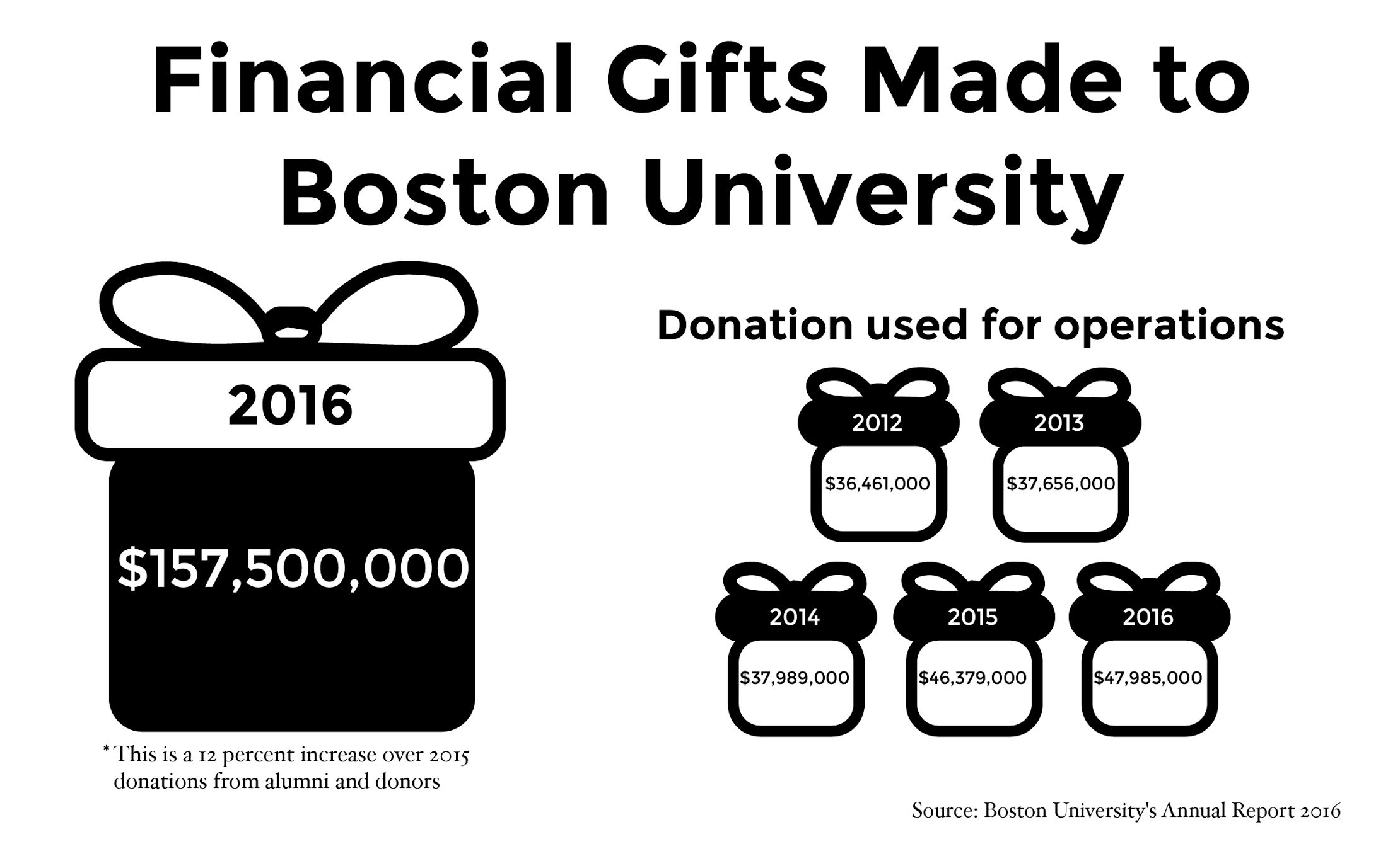 BU received record-breaking amount of donations in 2016