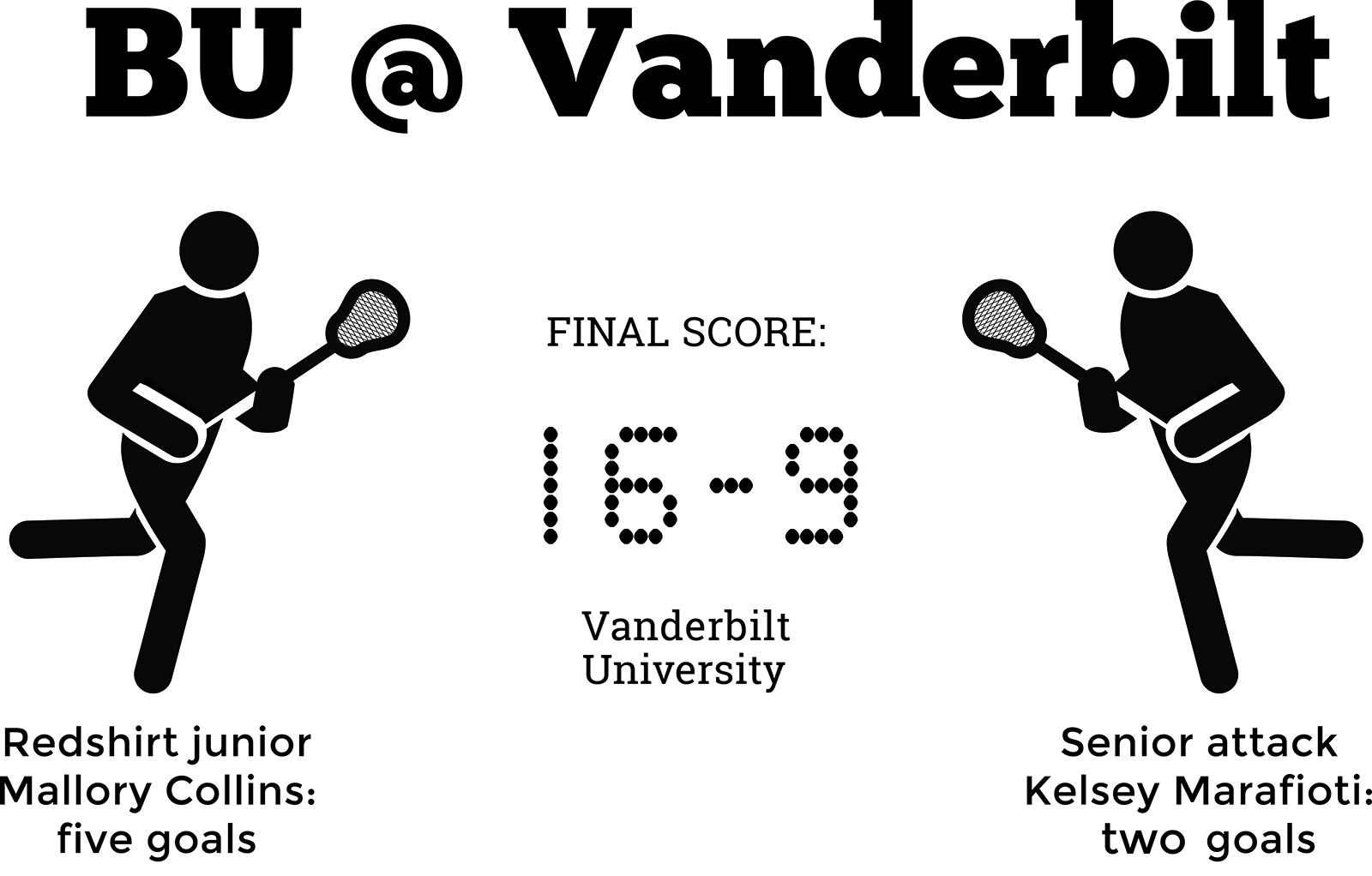 Women S Lacrosse Falls To Strong Offense In Vanderbilt