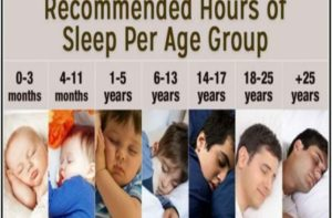These Are The Recommended Sleep Times According To The National Sleep Foundation