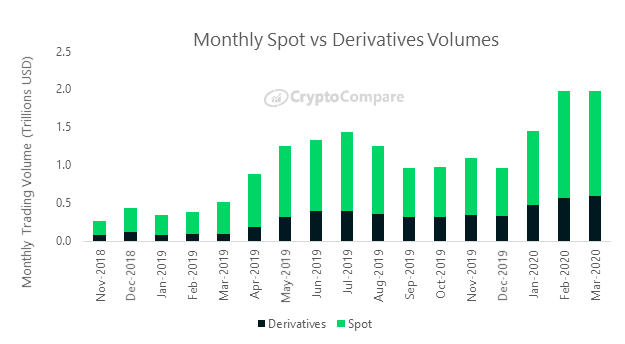March 13th Saw Highest Daily Crypto Volumes in History: CryptoCompare Data