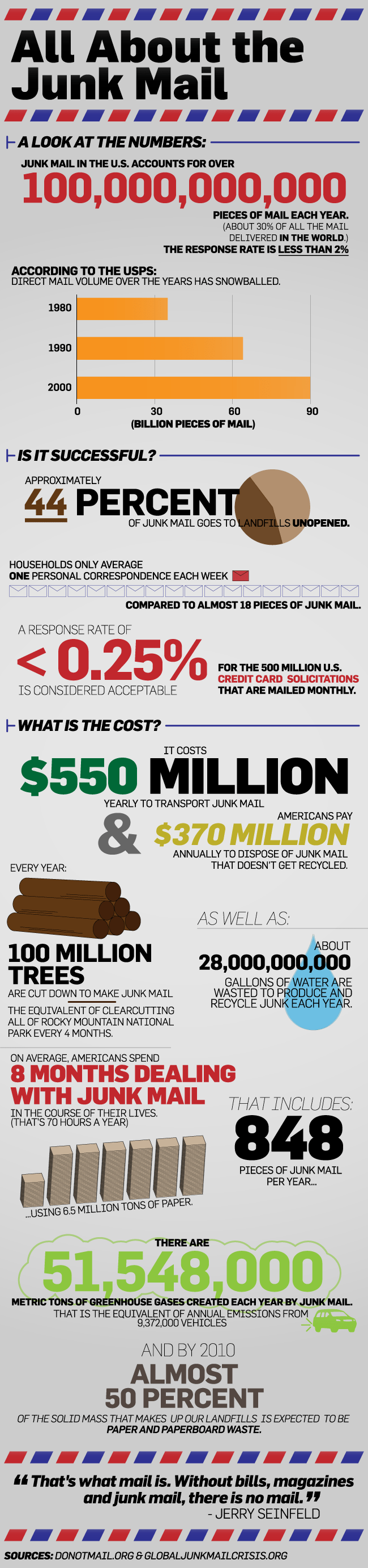 daily info graphic on junk mail