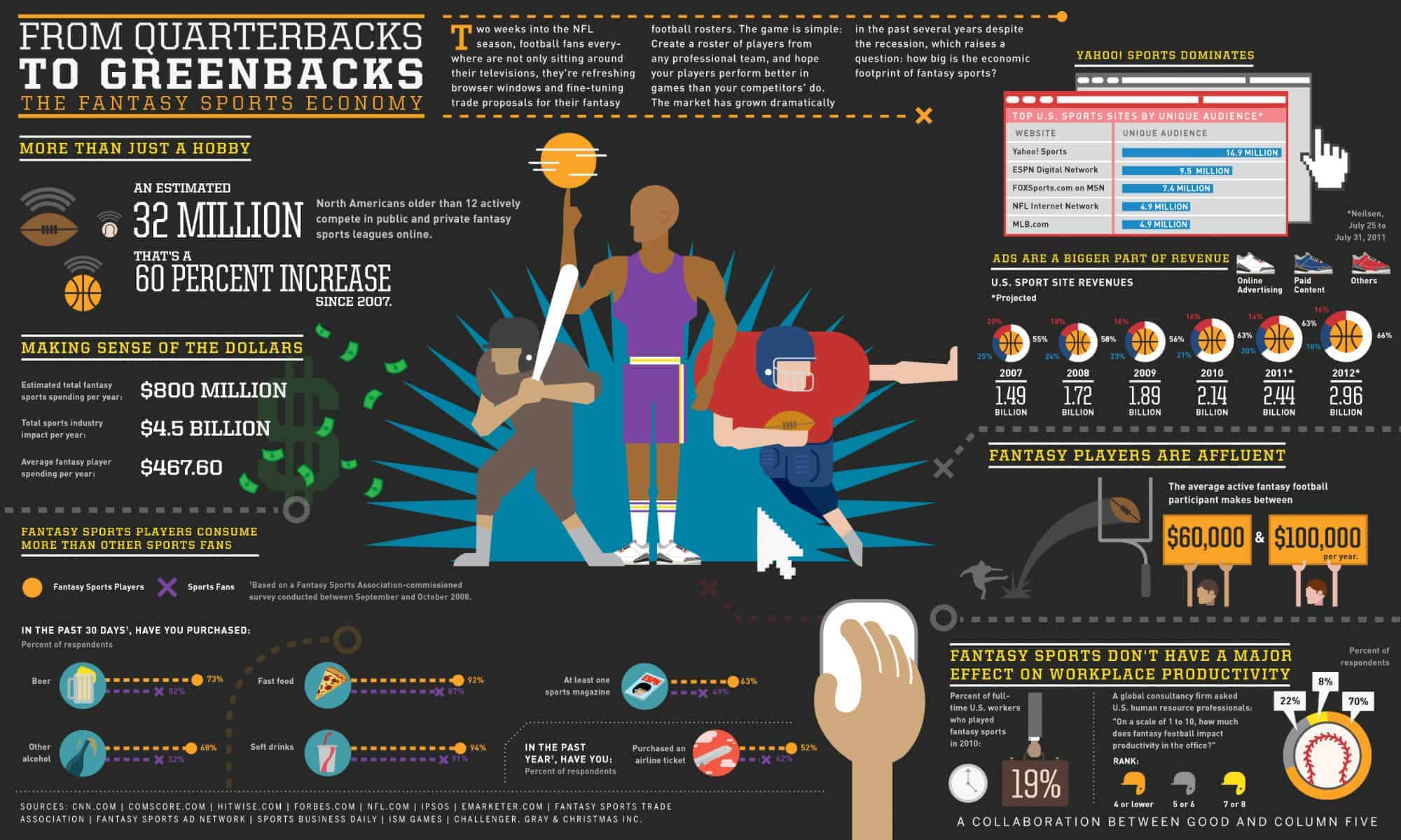 The Economics Of Fantasy Sports Daily Infographic