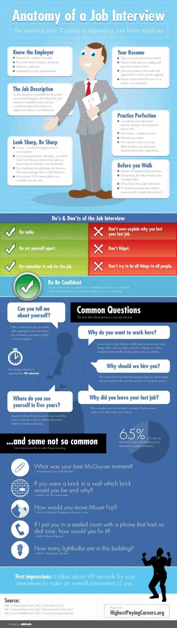 Anatomy Of Job Interview Infographic Daily
