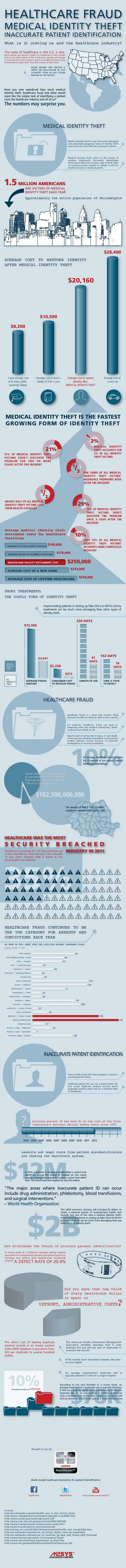 Infographic-on-medical-identity-theft-healthcare-fraud-and-patient-misidentification-s