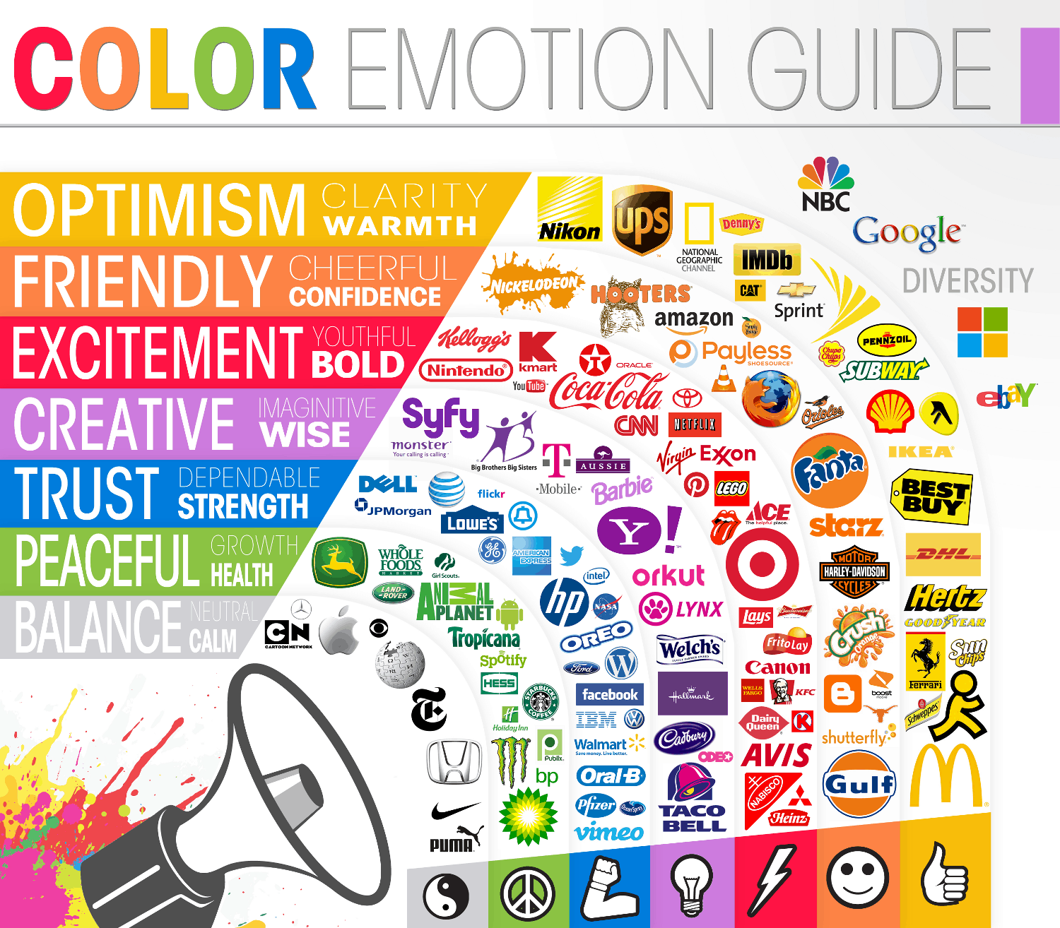 Logos: A Look at the Meaning in Colors