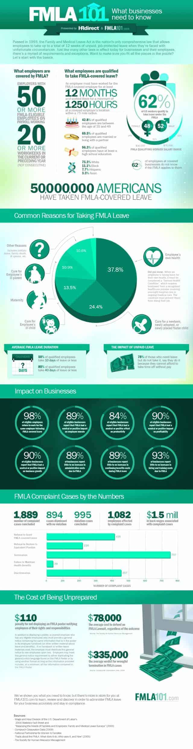 fmla-infographic-fmla101