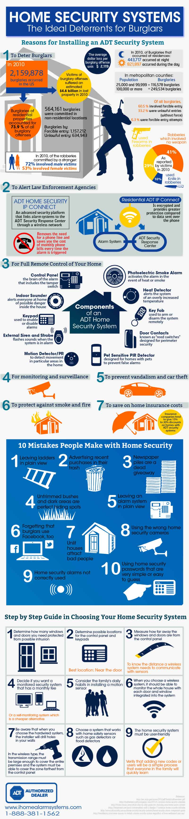 Top 10 House Alarm Systems