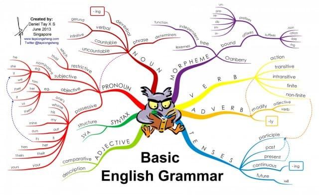 basic-english-grammar_5276ad5a20708_w1500