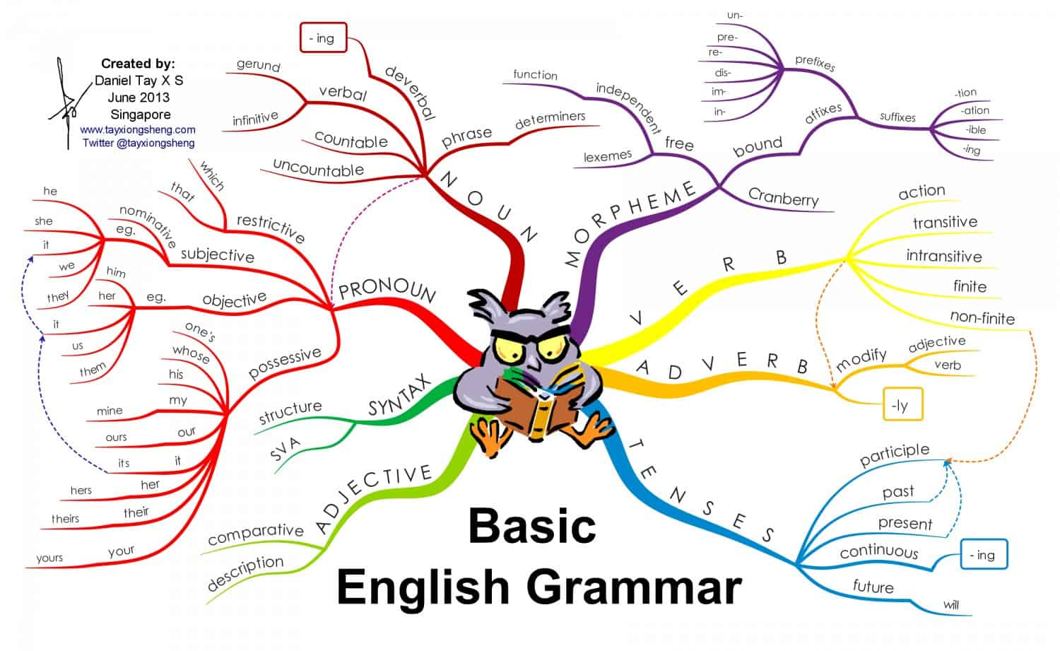 diagram appositive phrases component relationship the friday five grammar infographic oh land annie 39s