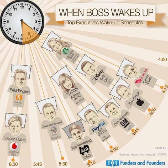top-executives-wakeup-schedule_528b8913cd7f5_w1500