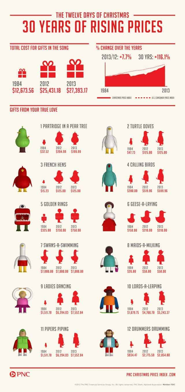 The Cost of the Twelve Days of Christmas [Infographic]