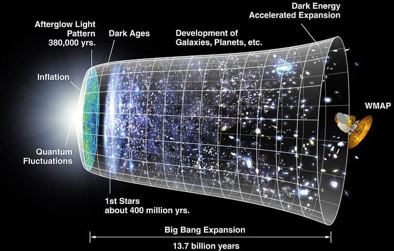 Timeline of the expansion of the universe with the inflationary epoch represented. :dailyjag.com