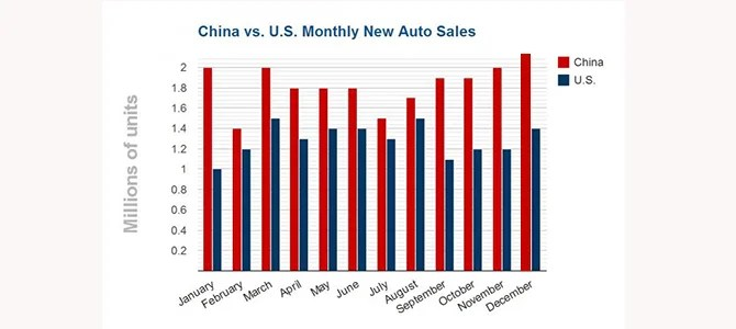 us-china-auto-sales Picture courtesy IBTimes.com-1