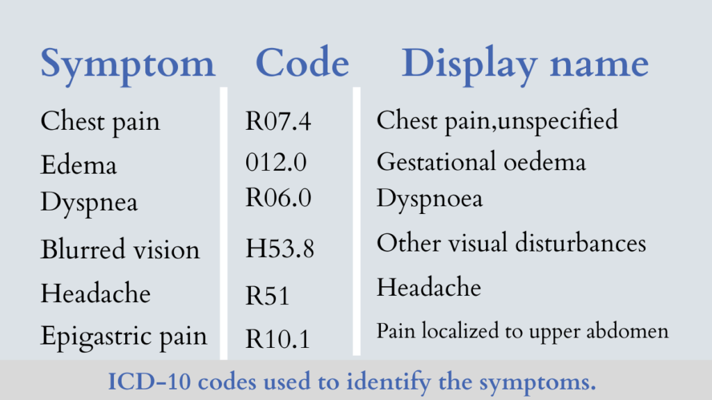 Understanding ICD 10 Code For Chest Pain - Daily Medicos