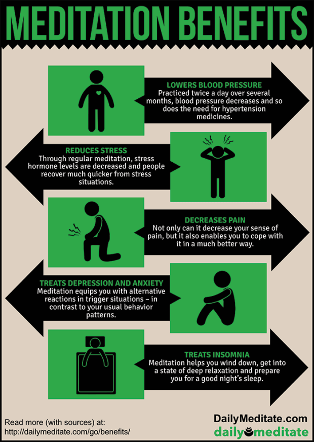 Meditation Benefits Infographic at DailyMeditate.com